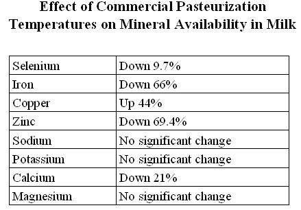 EffectofpasteurizationMin.jpg