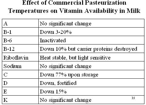 EffectofpasteurizationVit.jpg