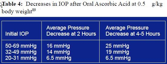 IOP_Decreases_Oral_Ascorbic_Acid001.jpg