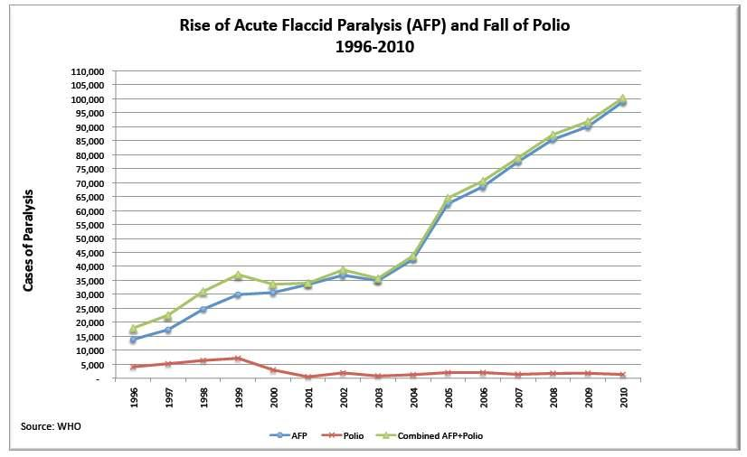 Rise-of-Acute-Flaccid-Paralysis-AFP-and-Fall-of-Polio.jpg
